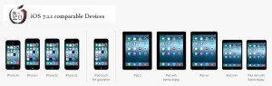 compatibility iOS 7.1.1 devices